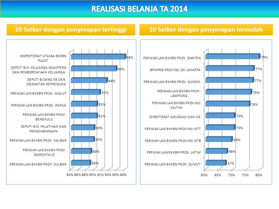 KelompokBelanja Kesertaan Ber- KB di Provinsi Nilai InefisiensiPersentase BKKBN Provinsi266.935 141.19953% (juta rupiah) *Analisis BenchmarkingAnalisi