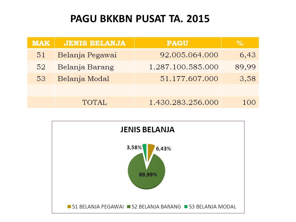 Alokasi Anggaran (068) BKKBN T.A 2015 Pagu Self BlockingPagu setelah Self Blocking 3.294.657.742.000 223.145.681.0003.071.512.061.000 (Dalam Rp )