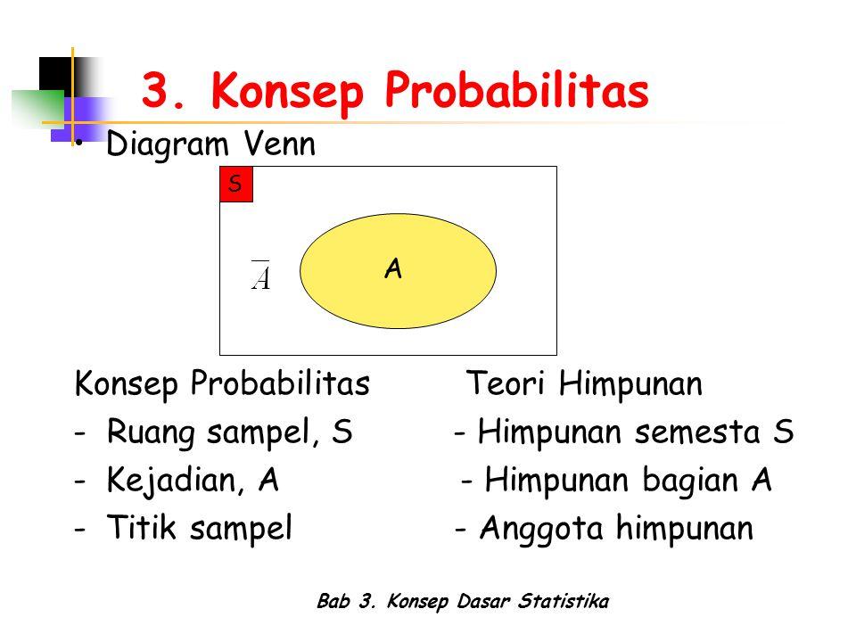 Bab 3. Konsep Dasar Statistika 3. Konsep Probabilitas Diagram Venn Konsep Probabilitas Teori Himpunan - Ruang sampel, S - Himpunan semesta S -Kejadian