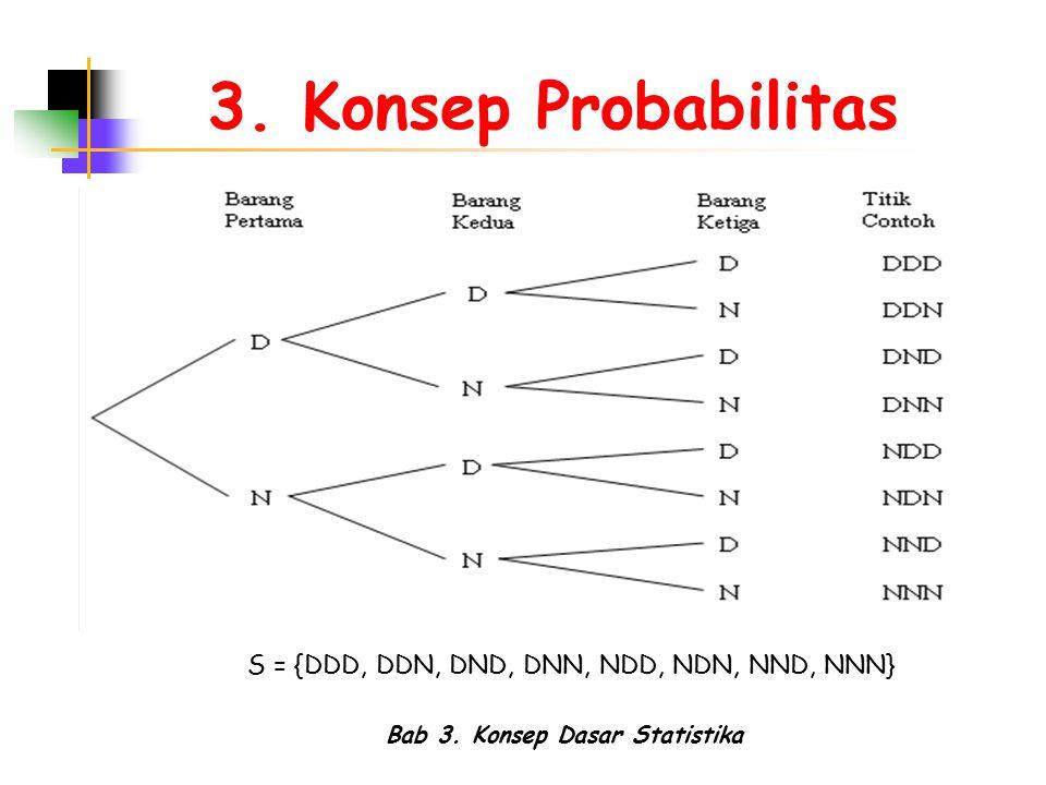 Bab 3. Konsep Dasar Statistika 3. Konsep Probabilitas S = {DDD, DDN, DND, DNN, NDD, NDN, NND, NNN}