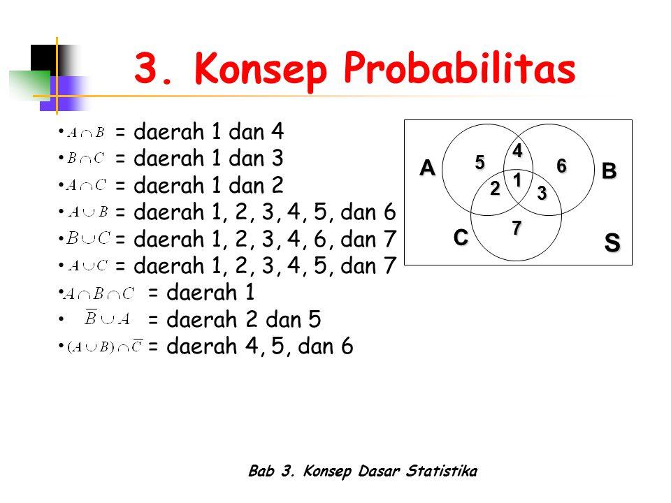 Bab 3. Konsep Dasar Statistika 3. Konsep Probabilitas = daerah 1 dan 4 = daerah 1 dan 3 = daerah 1 dan 2 = daerah 1, 2, 3, 4, 5, dan 6 = daerah 1, 2,