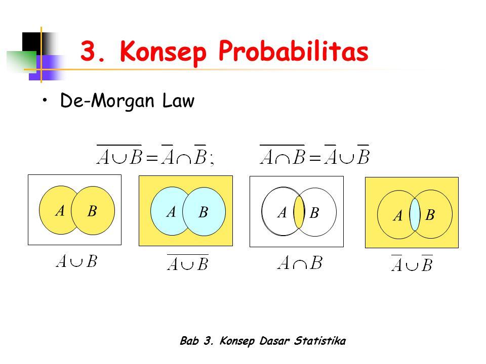 Bab 3. Konsep Dasar Statistika 3. Konsep Probabilitas De-Morgan Law A B A B A B A B