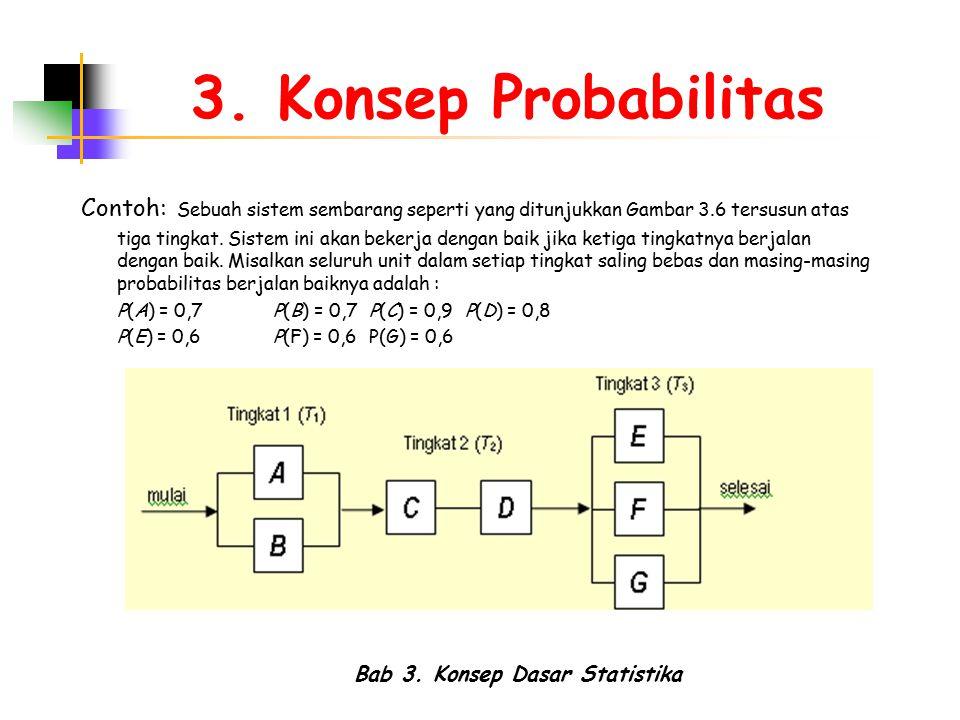 Bab 3. Konsep Dasar Statistika 3. Konsep Probabilitas Contoh: Sebuah sistem sembarang seperti yang ditunjukkan Gambar 3.6 tersusun atas tiga tingkat.