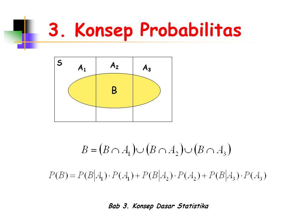 Bab 3. Konsep Dasar Statistika 3. Konsep Probabilitas B S A1A1 A2A2 A3A3