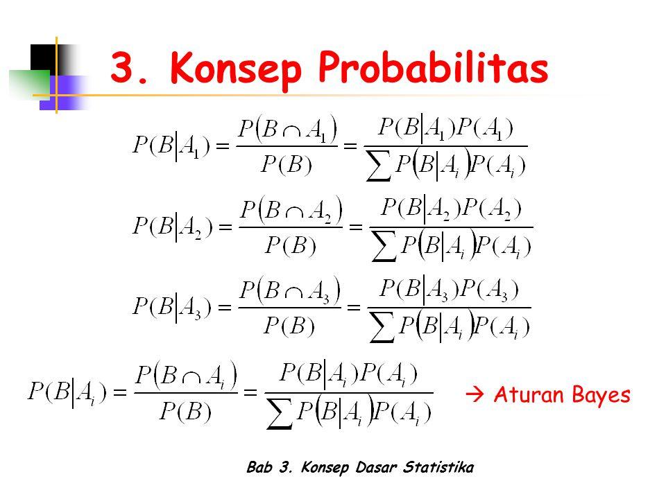 Bab 3. Konsep Dasar Statistika 3. Konsep Probabilitas  Aturan Bayes