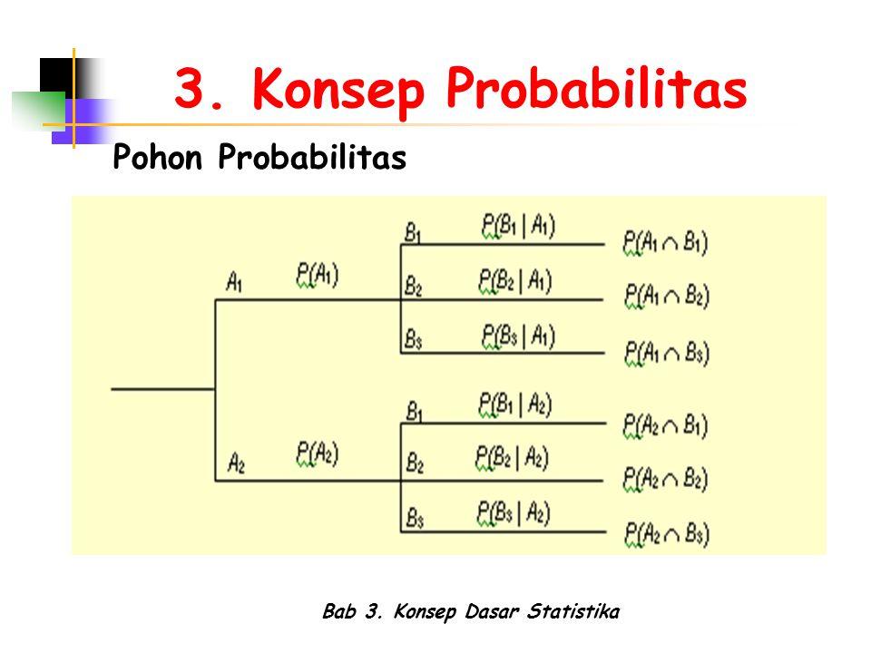 Bab 3. Konsep Dasar Statistika 3. Konsep Probabilitas Pohon Probabilitas