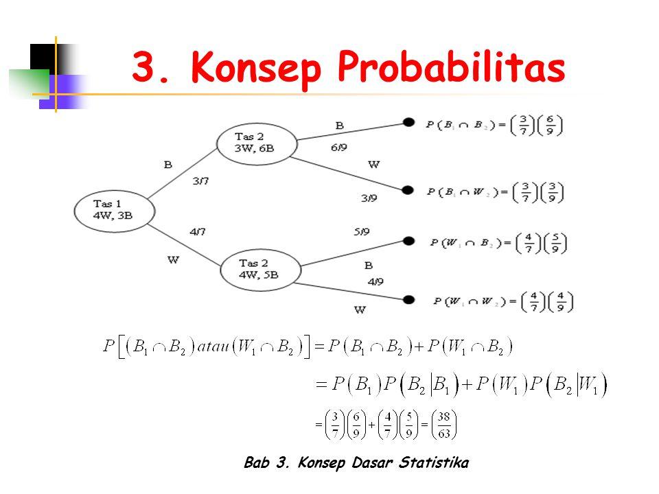 Bab 3. Konsep Dasar Statistika 3. Konsep Probabilitas