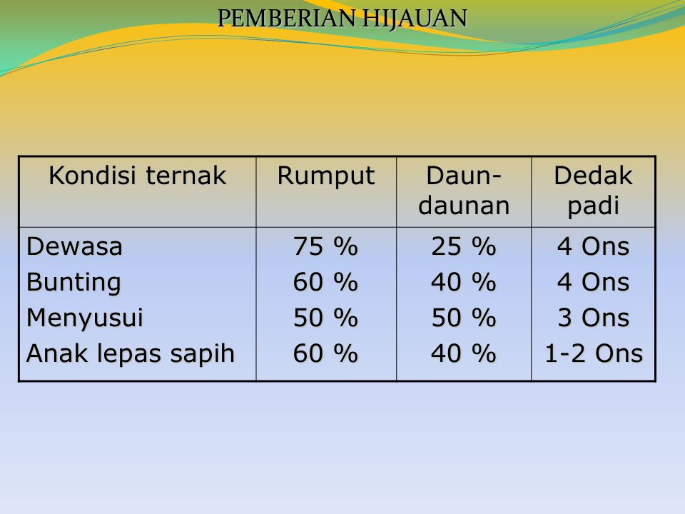 PEMBERIAN HIJAUAN Kondisi ternak Rumput Daun- daunan Dedak padi DewasaBuntingMenyusui Anak lepas sapih 75 % 60 % 50 % 60 % 25 % 40 % 50 % 40 % 4 Ons 3