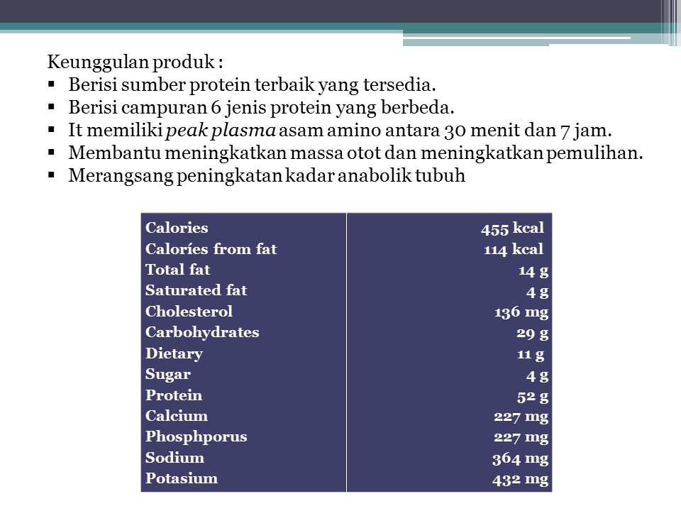 Calories Caloríes from fat Total fat Saturated fat Cholesterol Carbohydrates Dietary Sugar Protein Calcium Phosphporus Sodium Potasium 455 kcal 114 kc