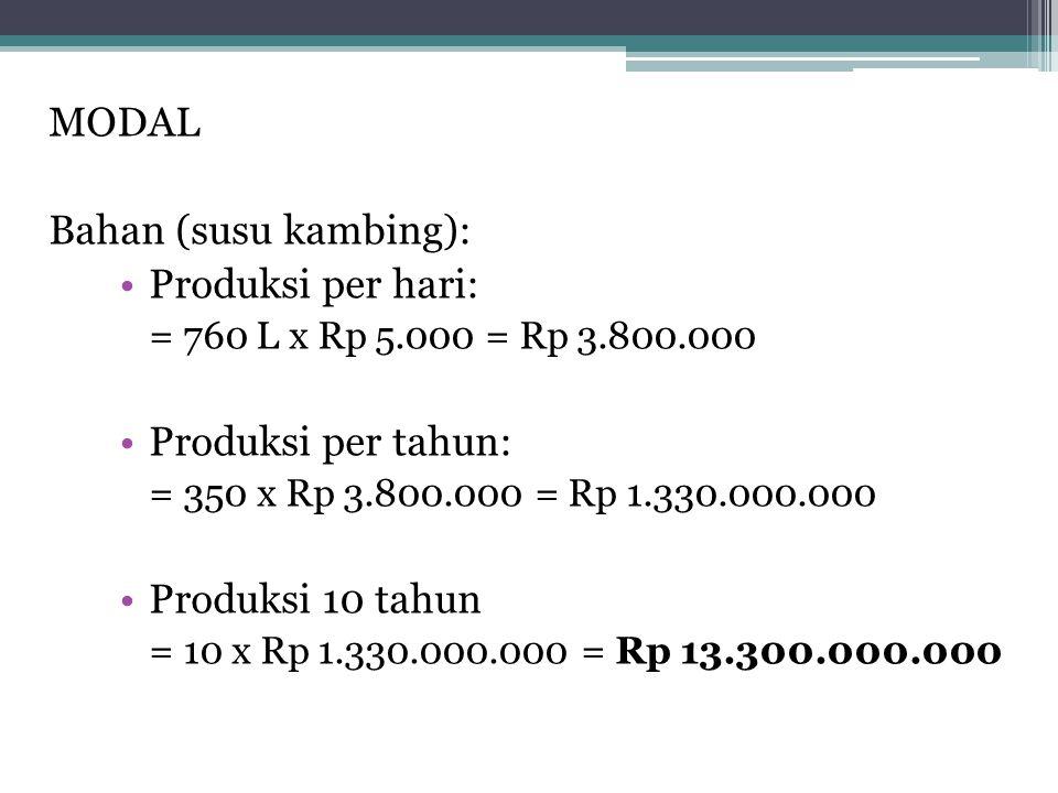 MODAL Bahan (susu kambing): Produksi per hari: = 760 L x Rp 5.000 = Rp 3.800.000 Produksi per tahun: = 350 x Rp 3.800.000 = Rp 1.330.000.000 Produksi