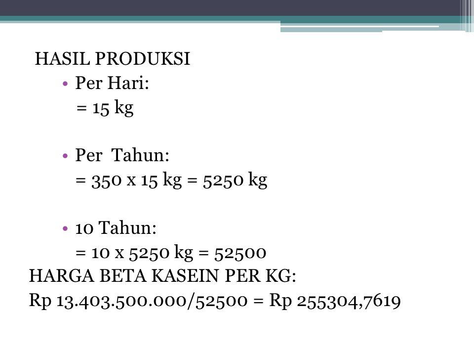 HASIL PRODUKSI Per Hari: = 15 kg Per Tahun: = 350 x 15 kg = 5250 kg 10 Tahun: = 10 x 5250 kg = 52500 HARGA BETA KASEIN PER KG: Rp 13.403.500.000/52500