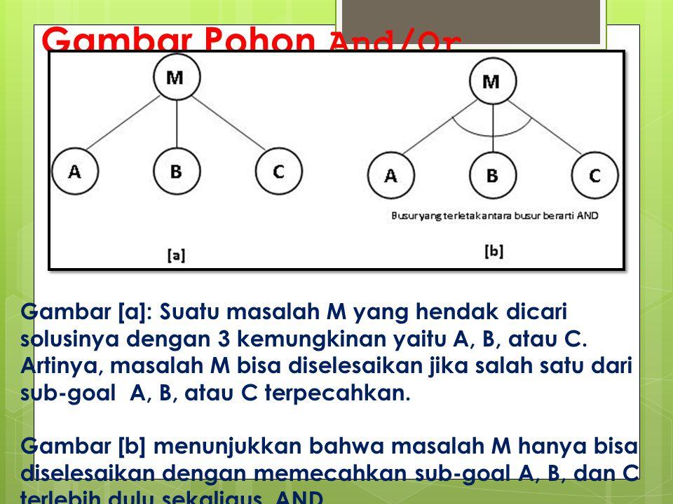 Gambar Pohon And/Or Gambar [a]: Suatu masalah M yang hendak dicari solusinya dengan 3 kemungkinan yaitu A, B, atau C. Artinya, masalah M bisa diselesa