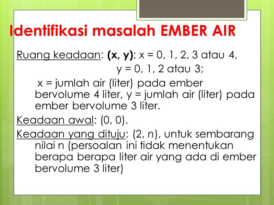 Identifikasi masalah EMBER AIR Ruang keadaan: (x, y) ; x = 0, 1, 2, 3 atau 4, y = 0, 1, 2 atau 3; x = jumlah air (liter) pada ember bervolume 4 liter,
