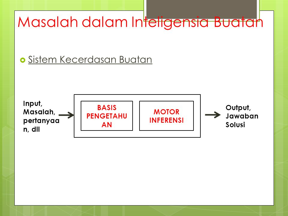 Masalah dalam Inteligensia Buatan  Sistem Kecerdasan Buatan BASIS PENGETAHU AN MOTOR INFERENSI Input, Masalah, pertanyaa n, dll Output, Jawaban Solus