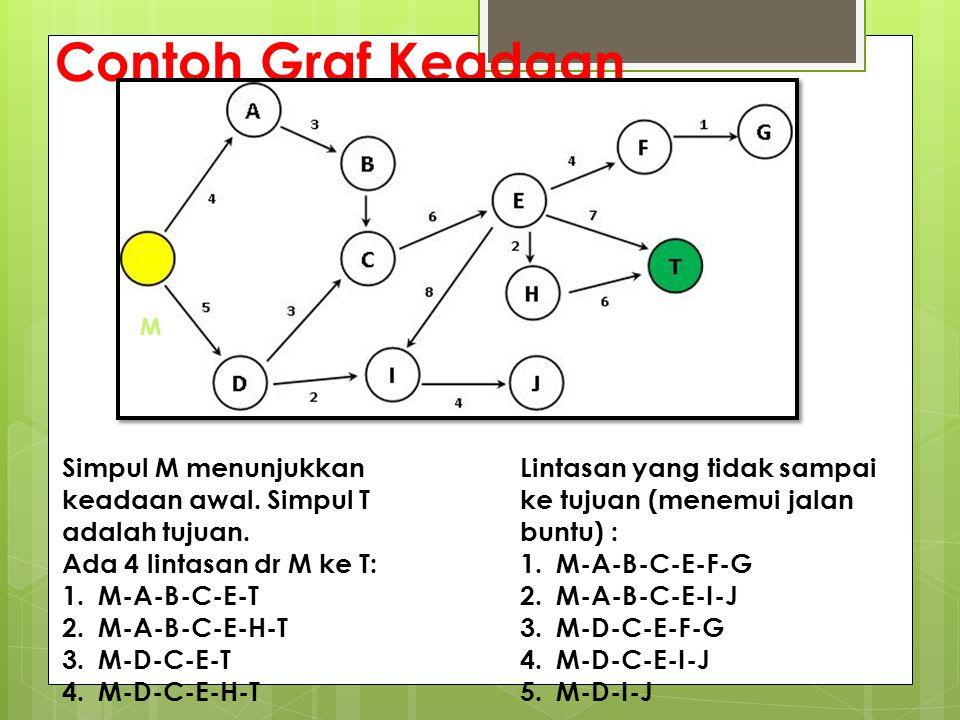 Contoh Graf Keadaan M Simpul M menunjukkan keadaan awal. Simpul T adalah tujuan. Ada 4 lintasan dr M ke T: 1.M-A-B-C-E-T 2.M-A-B-C-E-H-T 3.M-D-C-E-T 4