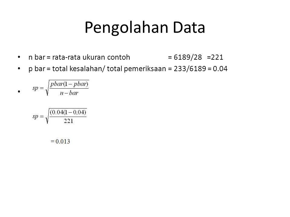 n bar= rata-rata ukuran contoh = 6189/28 =221 p bar= total kesalahan/ total pemeriksaan = 233/6189 = 0.04.