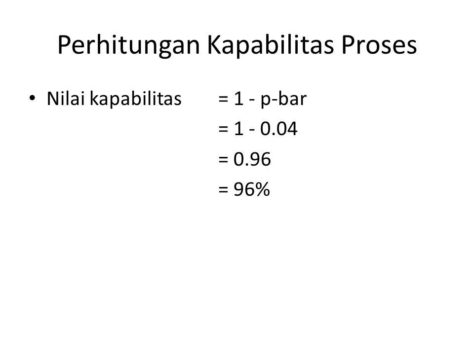 Perhitungan Kapabilitas Proses Nilai kapabilitas= 1 - p-bar = 1 - 0.04 = 0.96 = 96%
