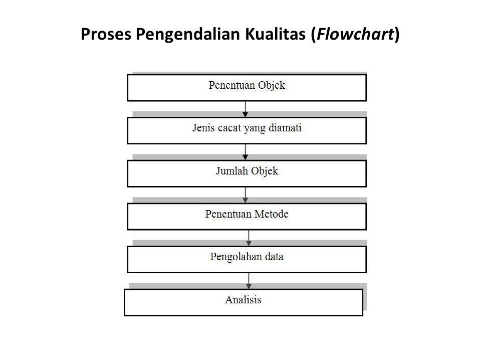 Proses Pengendalian Kualitas (Flowchart)