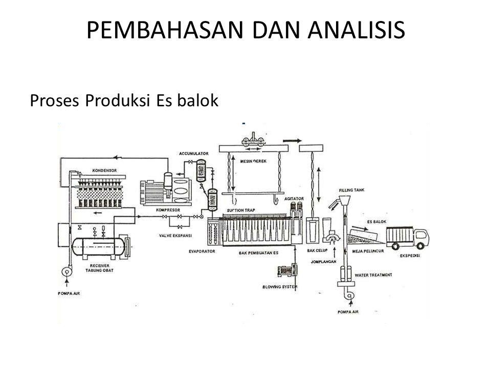 PEMBAHASAN DAN ANALISIS Proses Produksi Es balok