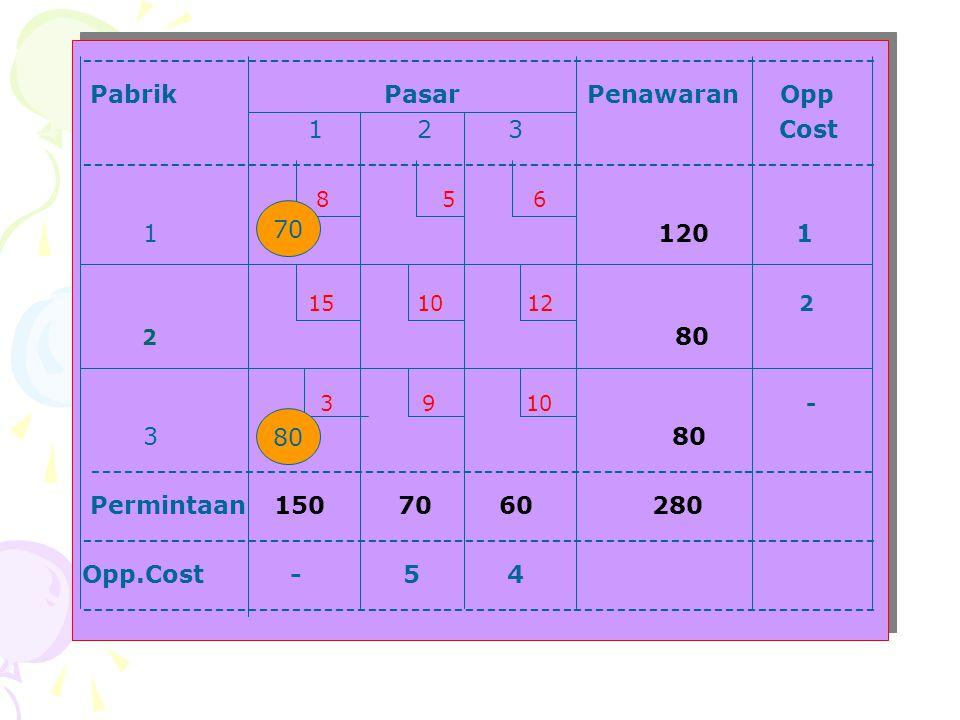 Pabrik Pasar Penawaran Opp 1 2 3 Cost ------------------------------------------------------------------------- 8 5 6 1 120 1 15 10 12 2 2 80 3 9 10 -