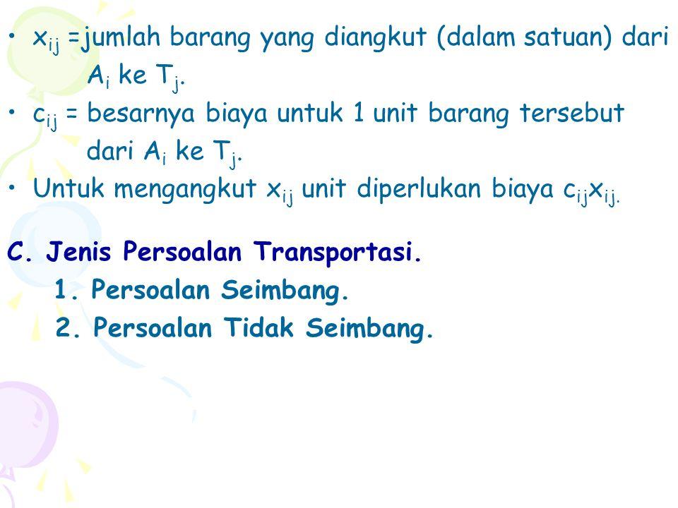 Total Biaya Transportasi minimum = 70(8)+50(6)+70(10)+10(12)+80(3)=1920