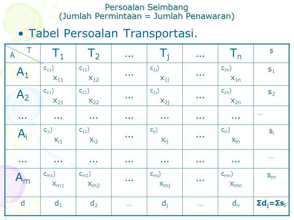 Persoalan Seimbang (Jumlah Permintaan = Jumlah Penawaran) Tabel Persoalan Transportasi.