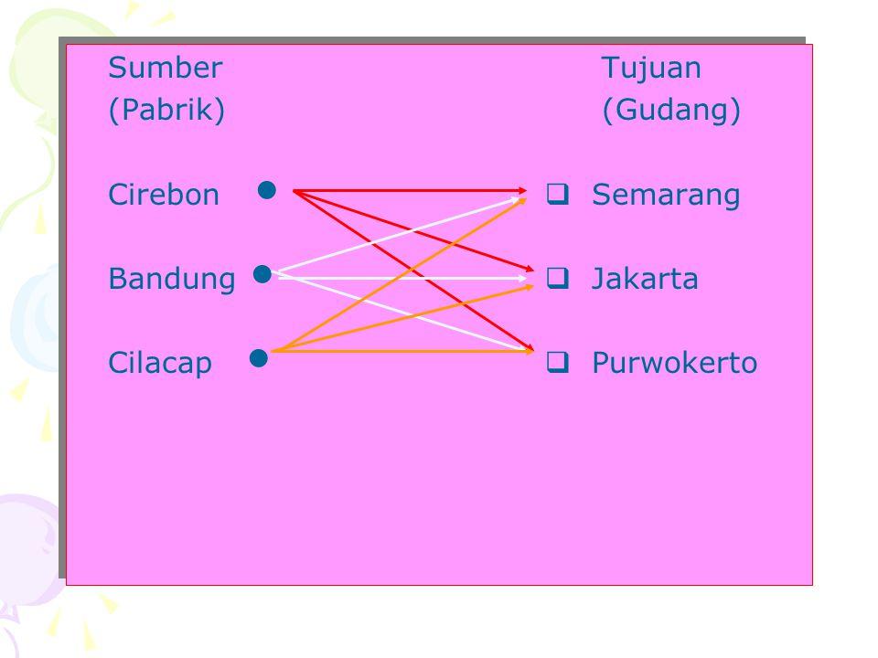 Contoh: Suatu produk yg dihasilkan pada 3 pabrik (sumber), yaitu Cirebon, Bandung, dan Cilacap harus didistribusikan ke 3 gudang (tujuan), yaitu Semar