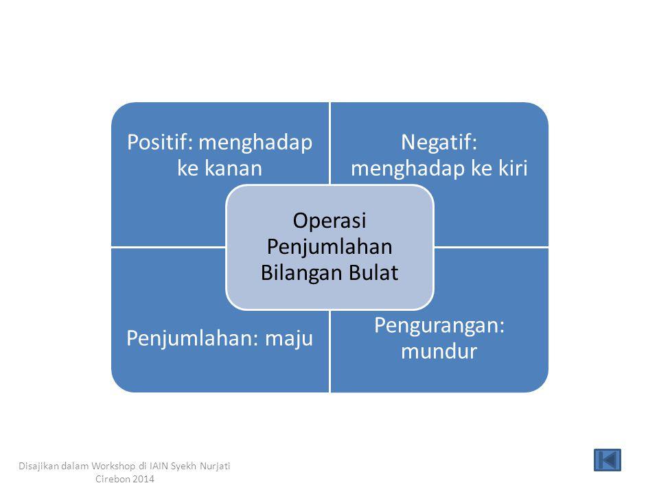 Positif: menghadap ke kanan Negatif: menghadap ke kiri Penjumlahan: maju Pengurangan: mundur Operasi Penjumlahan Bilangan Bulat Disajikan dalam Workshop di IAIN Syekh Nurjati Cirebon 2014