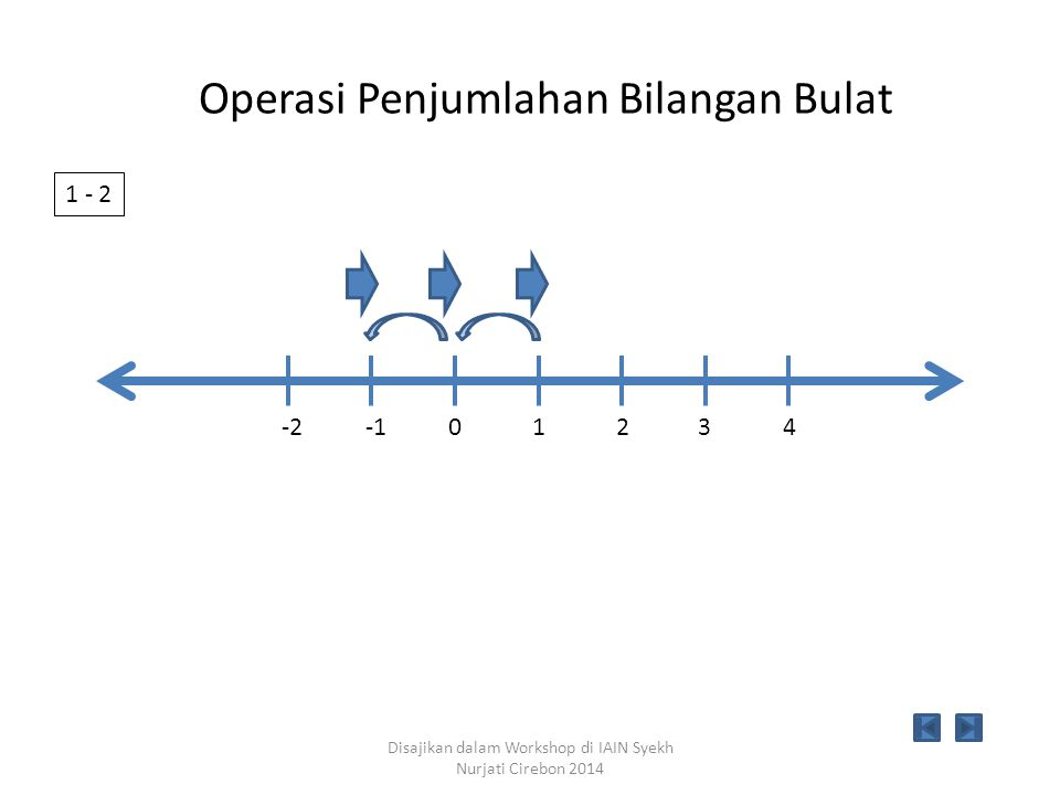 10234-2 1 + (-2) Disajikan dalam Workshop di IAIN Syekh Nurjati Cirebon 2014 Operasi Penjumlahan Bilangan Bulat