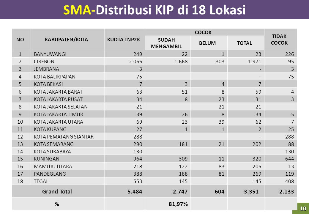 10 SMA-Distribusi KIP di 18 Lokasi NOKABUPATEN/KOTAKUOTA TNP2K COCOK TIDAK COCOK SUDAH MENGAMBIL BELUMTOTAL 1BANYUWANGI 249 22 1 23 226 2CIREBON 2.066