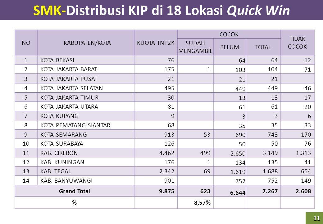 11 SMK-Distribusi KIP di 18 Lokasi Quick Win NOKABUPATEN/KOTAKUOTA TNP2K COCOK TIDAK COCOK SUDAH MENGAMBIL BELUMTOTAL 1KOTA BEKASI 76 64 12 2KOTA JAKA