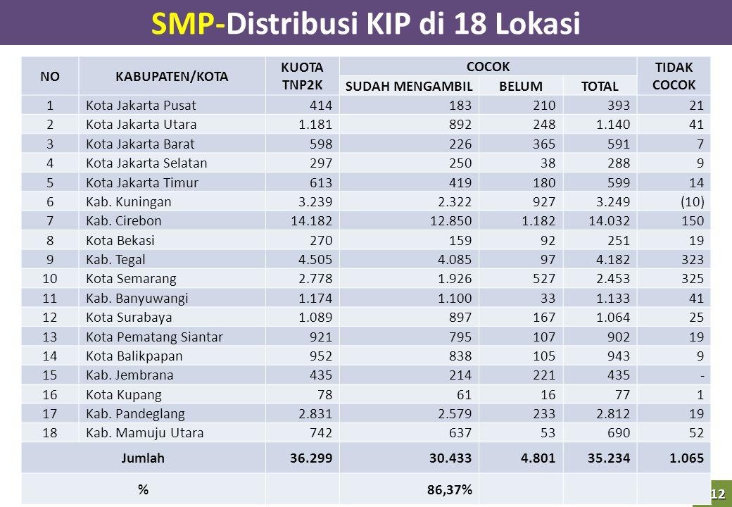 12 SMP-Distribusi KIP di 18 Lokasi NOKABUPATEN/KOTA KUOTA TNP2K COCOK TIDAK COCOK SUDAH MENGAMBILBELUMTOTAL 1Kota Jakarta Pusat 414 183 210 393 21 2Ko