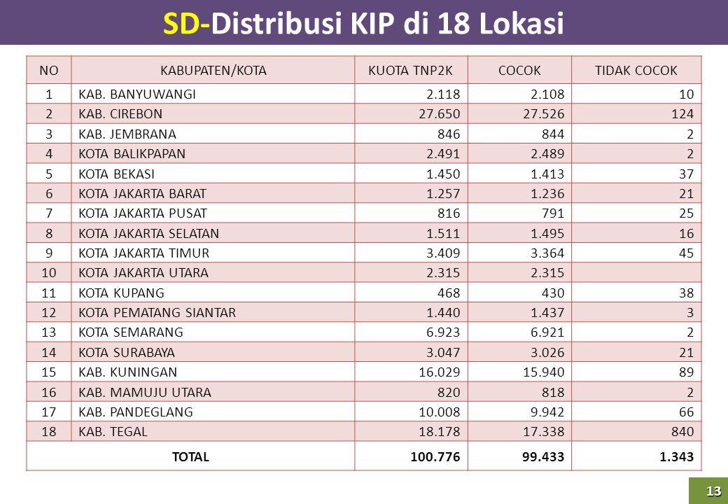 13 SD-Distribusi KIP di 18 Lokasi NOKABUPATEN/KOTAKUOTA TNP2KCOCOKTIDAK COCOK 1KAB. BANYUWANGI 2.118 2.108 10 2KAB. CIREBON 27.650 27.526 124 3KAB. JE