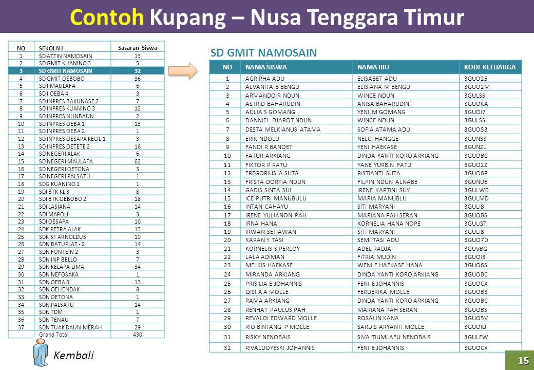 15 Contoh Kupang – Nusa Tenggara Timur SD GMIT NAMOSAIN NOSEKOLAH Sasaran Siswa 1SD ATTIN NAMOSAIN13 2SD GMIT KUANINO 35 3SD GMIT NAMOSAIN32 4SD GMIT