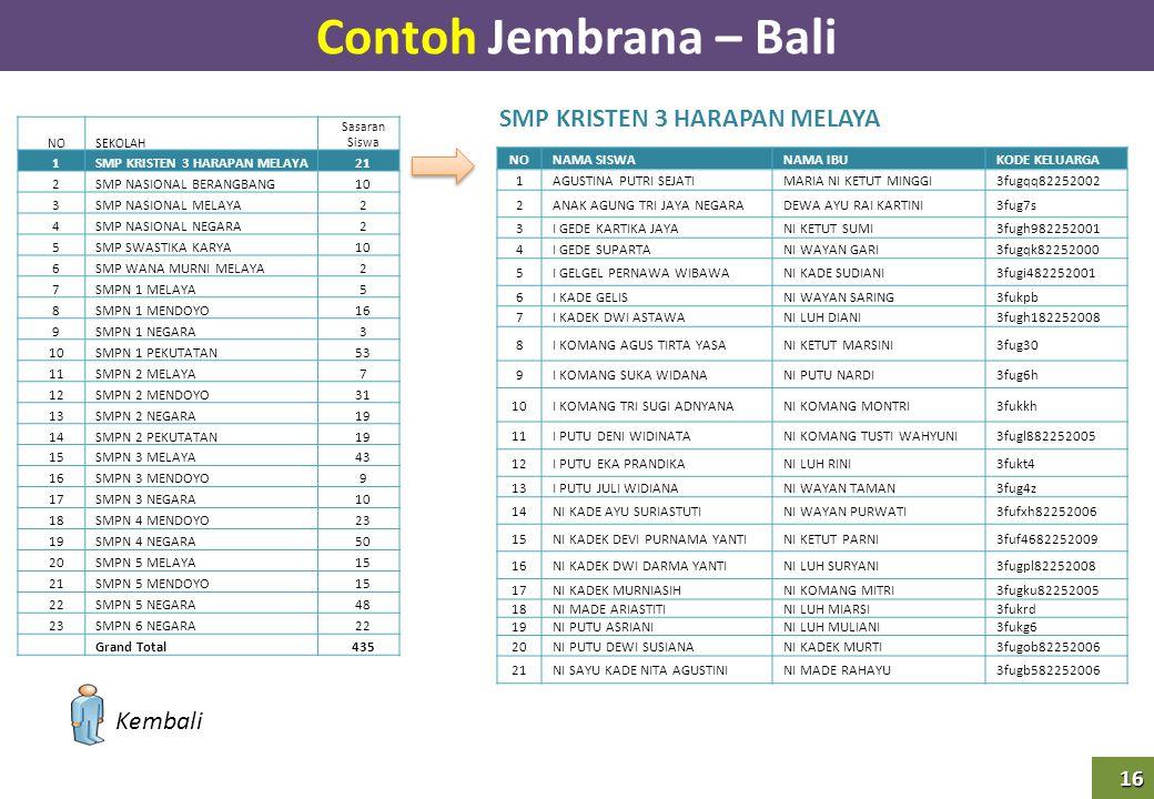 16 Contoh Jembrana – Bali SMP KRISTEN 3 HARAPAN MELAYA NOSEKOLAH Sasaran Siswa 1SMP KRISTEN 3 HARAPAN MELAYA21 2SMP NASIONAL BERANGBANG10 3SMP NASIONA