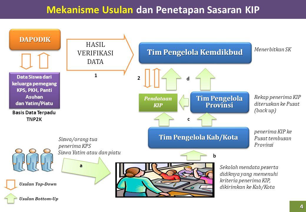 Tim Pengelola Provinsi Tim Pengelola Kab/Kota penerima KIP ke Pusat tembusan Provinsi Sekolah mendata peserta didiknya yang memenuhi kriteria penerima
