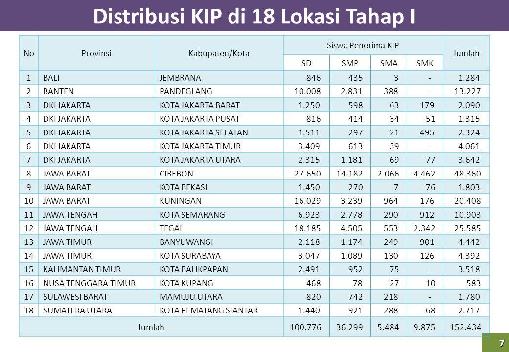 7 Distribusi KIP di 18 Lokasi Tahap I NoProvinsiKabupaten/Kota Siswa Penerima KIP Jumlah SDSMPSMASMK 1BALIJEMBRANA 846 435 3 - 1.284 2BANTENPANDEGLANG