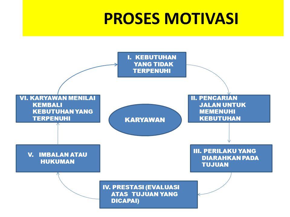 Ciri-Ciri Motivasi Berprestasi 1.Berusaha Lebih Keras 2.Mempunyai Prakarsa dalam tugas 3.Ingin Segera mengetahui hasil dari usahanya 4.Lebih Realistis 5.Menggunakan segenap kemampuan dalam melaksankan tugas.