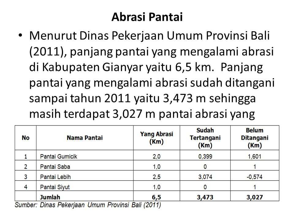Abrasi Pantai Menurut Dinas Pekerjaan Umum Provinsi Bali (2011), panjang pantai yang mengalami abrasi di Kabupaten Gianyar yaitu 6,5 km.