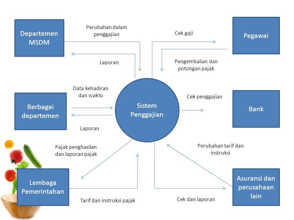 Departemen MSDM Berbagai departemen Asuransi dan perusahaan lain Bank Lembaga Pemerintahan Pegawai Sistem Penggajian Perubahan dalam penggajian Data k