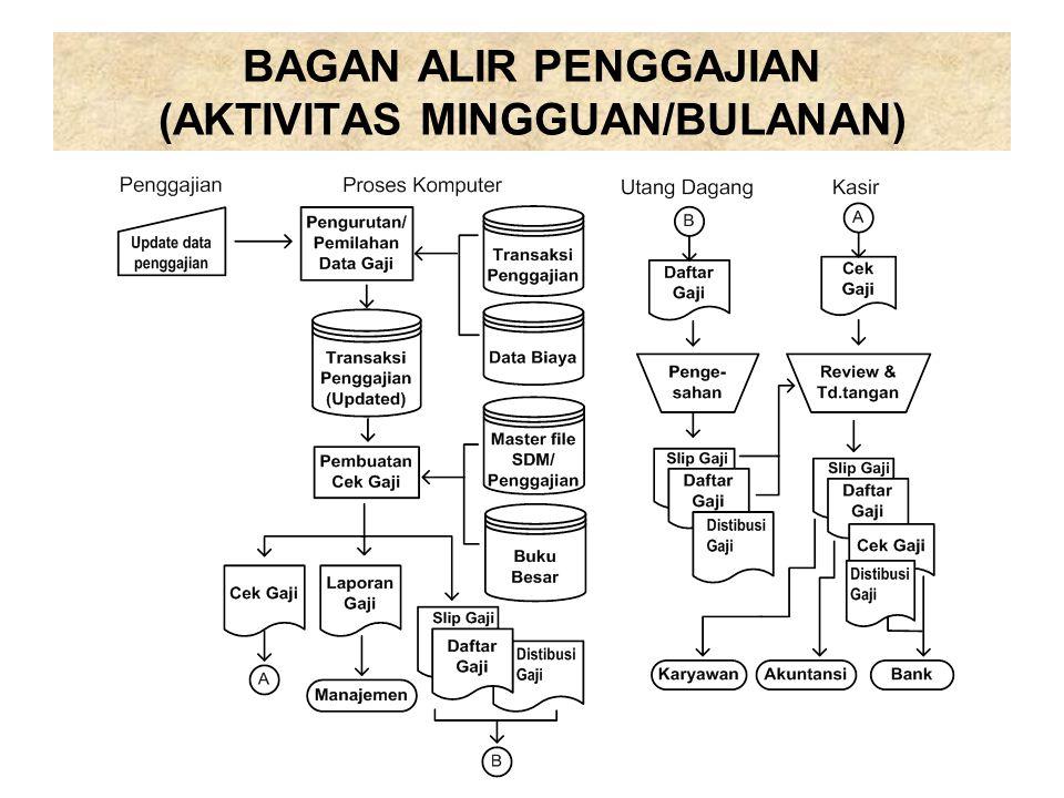 BAGAN ALIR PENGGAJIAN (AKTIVITAS MINGGUAN/BULANAN)