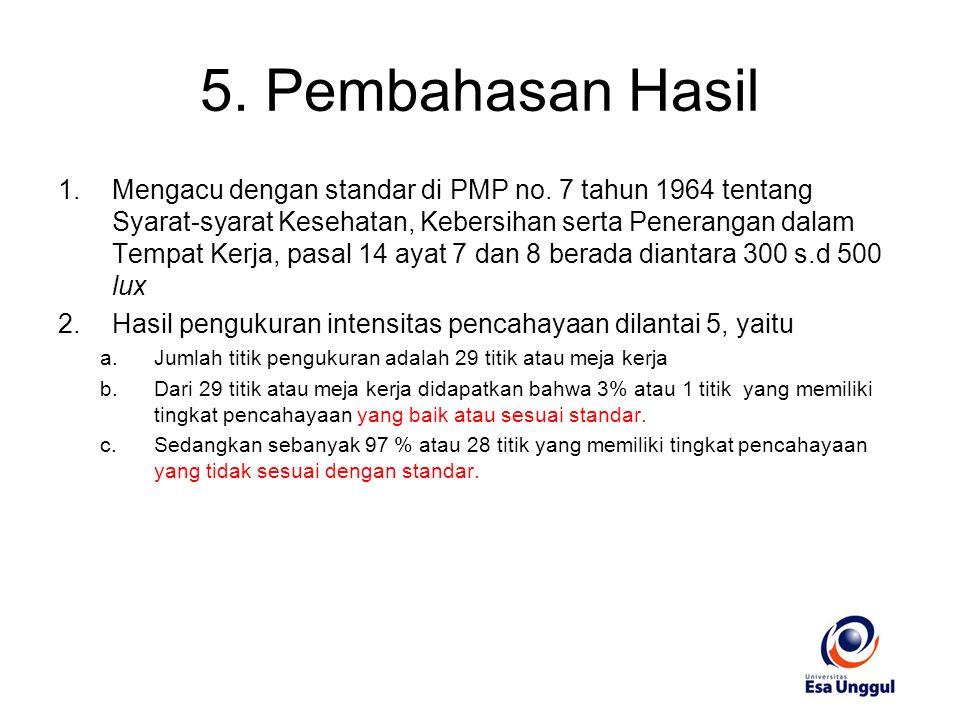5. Pembahasan Hasil 1.Mengacu dengan standar di PMP no. 7 tahun 1964 tentang Syarat-syarat Kesehatan, Kebersihan serta Penerangan dalam Tempat Kerja,