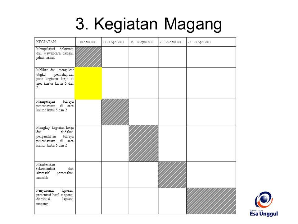 3. Kegiatan Magang KEGIATAN 1-10 April 201111-14 April 201115 – 20 April 201121 – 25 April 201125 – 30 April 2011 Mempelajari dokumen dan wawancara de