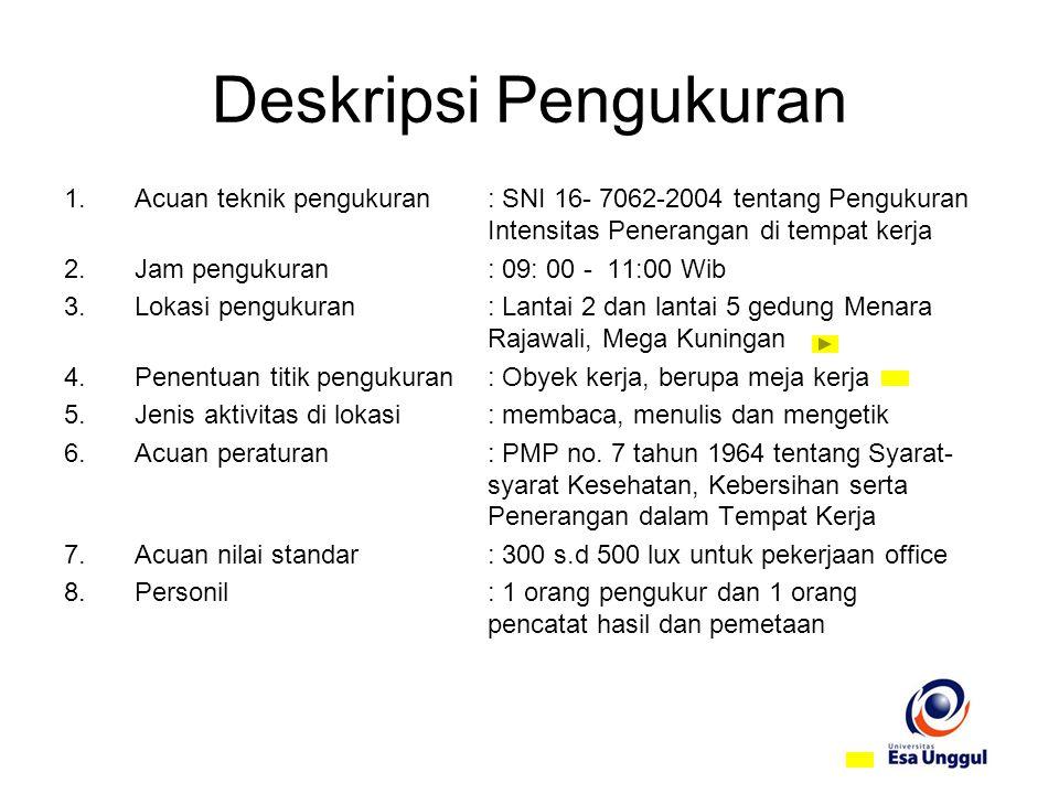 Deskripsi Pengukuran 1.Acuan teknik pengukuran: SNI 16- 7062-2004 tentang Pengukuran Intensitas Penerangan di tempat kerja 2.Jam pengukuran: 09: 00 -