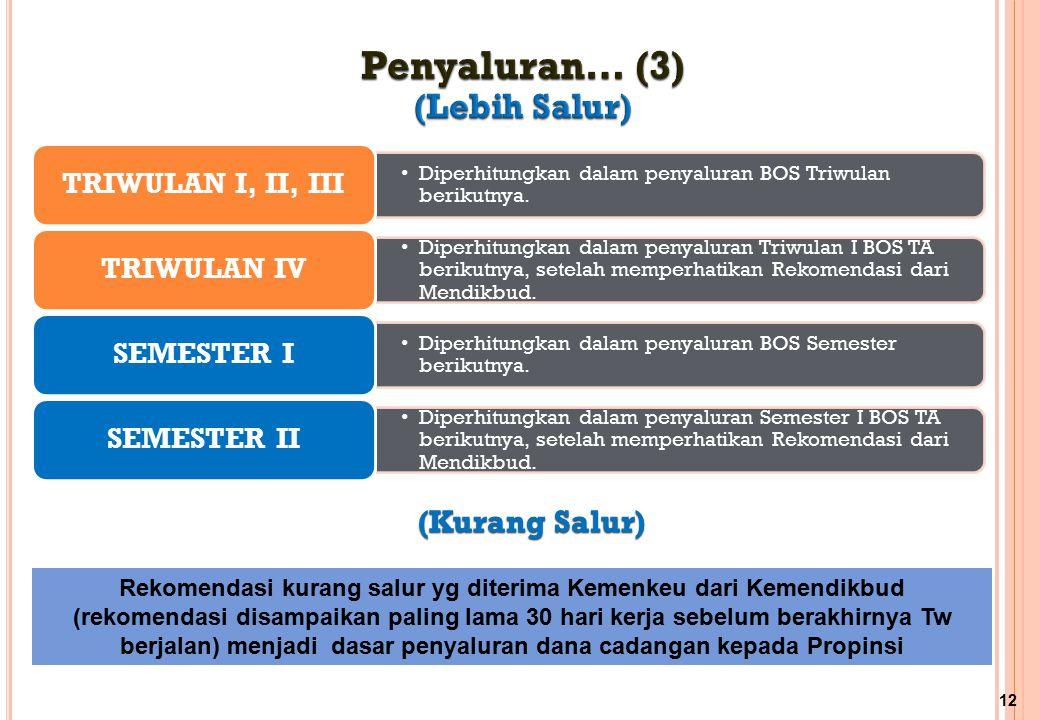 Diperhitungkan dalam penyaluran BOS Triwulan berikutnya. TRIWULAN I, II, III Diperhitungkan dalam penyaluran Triwulan I BOS TA berikutnya, setelah mem