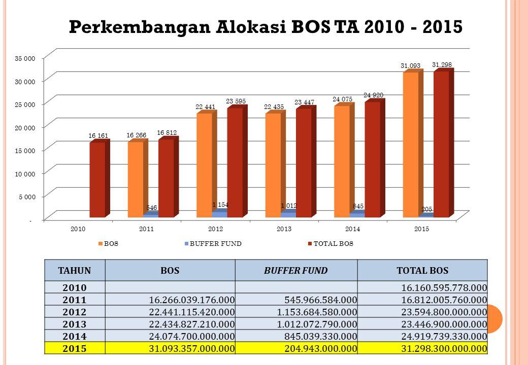 Perkembangan Alokasi BOS TA 2010 - 2015 TAHUNBOSBUFFER FUNDTOTAL BOS 2010 16.160.595.778.000 201116.266.039.176.000545.966.584.00016.812.005.760.000 2