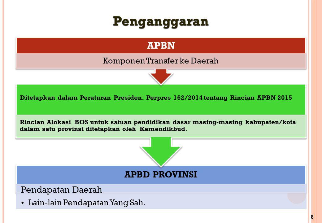 APBD PROVINSI Pendapatan Daerah Lain-lain Pendapatan Yang Sah. Ditetapkan dalam Peraturan Presiden: Perpres 162/2014 tentang Rincian APBN 2015 Rincian