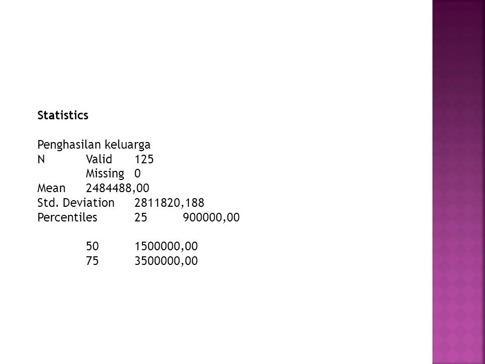 Statistics Penghasilan keluarga NValid125 Missing0 Mean2484488,00 Std.