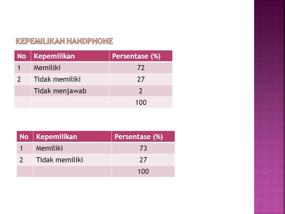 NoKepemilikanPersentase (%) 1Memiliki72 2Tidak memiliki27 Tidak menjawab2 100 NoKepemilikanPersentase (%) 1Memiliki73 2Tidak memiliki27 100
