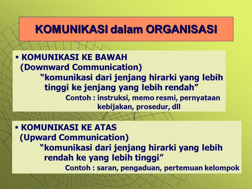 KOMUNIKASI dalam ORGANISASI  KOMUNIKASI KE BAWAH (Downward Communication) komunikasi dari jenjang hirarki yang lebih tinggi ke jenjang yang lebih rendah Contoh : instruksi, memo resmi, pernyataan kebijakan, prosedur, dll  KOMUNIKASI KE ATAS (Upward Communication) komunikasi dari jenjang hirarki yang lebih rendah ke yang lebih tinggi Contoh : saran, pengaduan, pertemuan kelompok